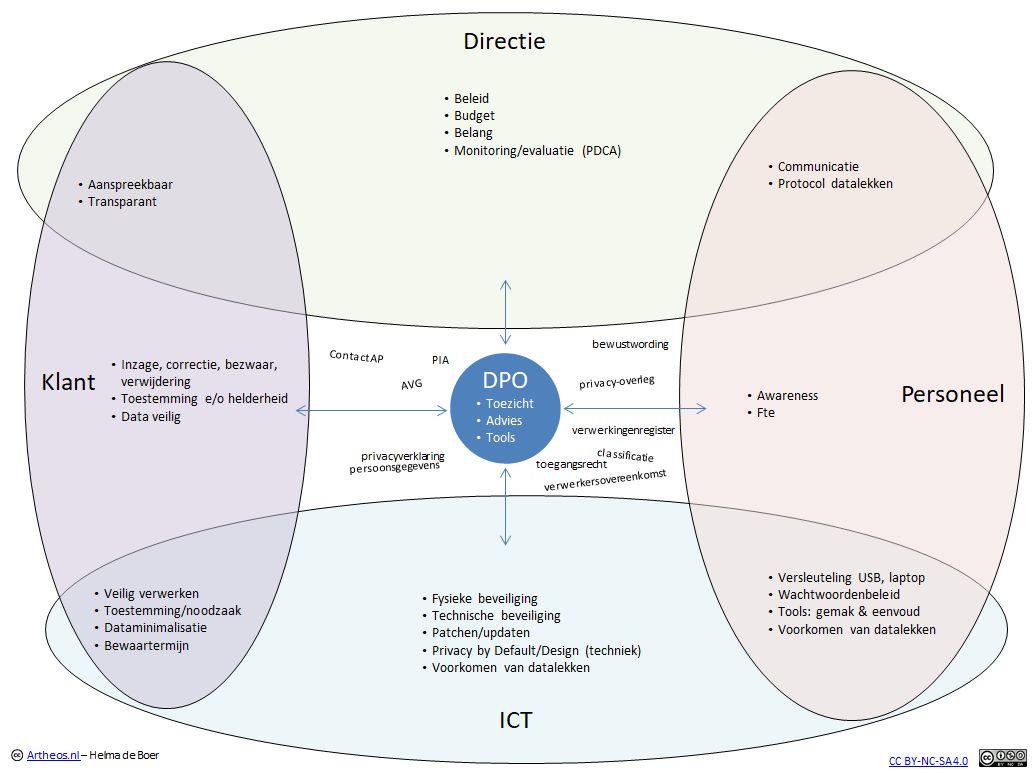 Data Protection Officer en de rollen rondom de AVG/GDPR